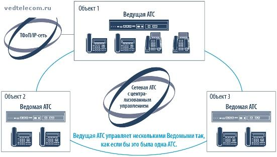 Сеть АТС на базе IP-АТС Panasonic KX-NS1000